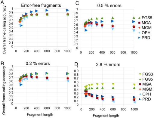 Reading frame accuracy as function of fragment length for fragments at varying insertion/deletion error rates. (A) Error-free fragments. (B) Fragments with 0.2% insertion/deletion errors. (C) Fragments with 0.5% insertion/deletion errors. (D) Fragments with 2.8% insertion/deletion errors. For error-free fragments, longer fragments result in more accurate predictions.