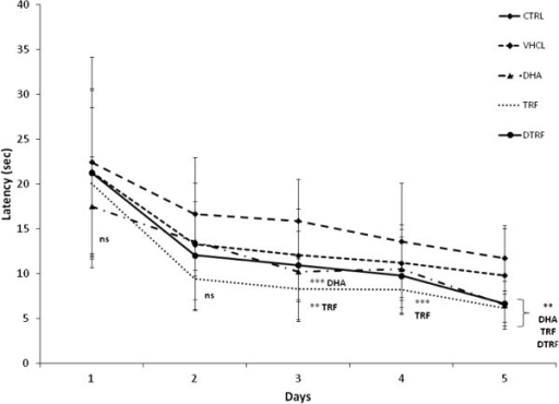 Effects of Tocotrienol-Rich Fraction (TRF) supplementation on escape latencies across treatment groups throughout the 5 day acquisition phase. Data expressed as mean ± SD (n = 10). **P < 0.01 and ***P < 0.05 denotes significant difference from the control group.