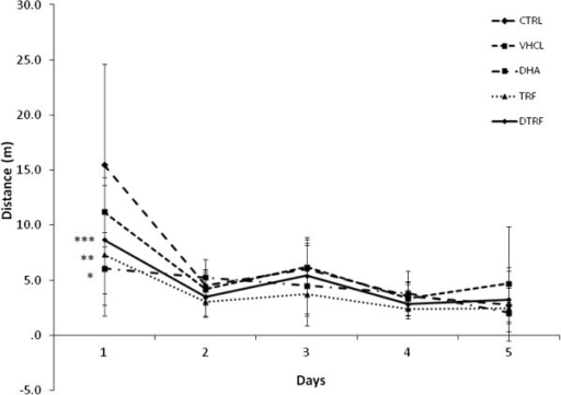 Effects of Tocotrienol-Rich Fraction (TRF) supplementation on distance travelled across treatment groups throughout the 5 day acquisition phase. Data expressed as mean ± SD (n = 10).* P < 0.001 **P < 0.01 and ***P < 0.05 denotes significant difference from the control group.