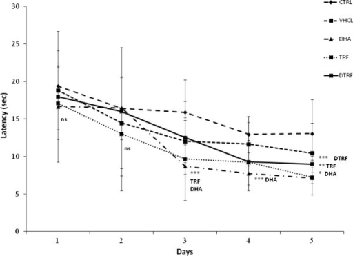 Effects of Tocotrienol-Rich Fraction (TRF) supplementation on escape latencies across treatment groups throughout the 5 day reversal phase. Data expressed as mean ± SD (n = 10). *P < 0.001, **P < 0.01 and ***P < 0.05 denotes significant difference from the control group.