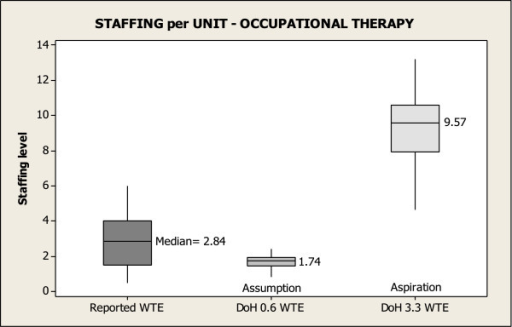 Occupational therapy staffing per unit.