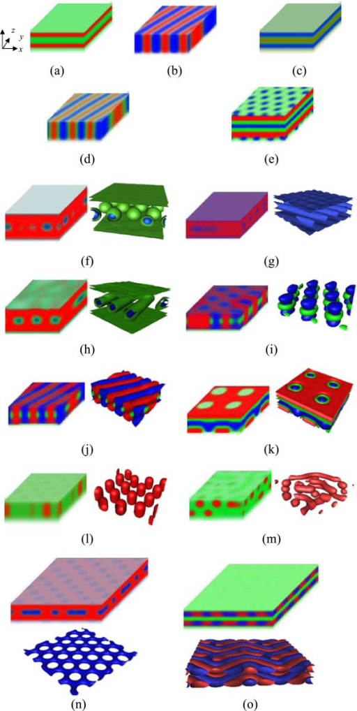 Morphologies of the ABC block copolymer thin film with Lz = 40a. The microphase patterns, displayed in the form of density, are the red, green, and blue, assigned to A, B, and C, respectively. For some morphologies, the 3D isosurface graphs are also given for a clear view beside the morphologies. The red, green, and blue colors in isosurface graphs are assigned to blocks A, B, and C for a good correspondence, respectively. (a) Two-color parallel lamellar phase (LAM2ll), (b) two-color perpendicular lamellar phase (LAM2⊥), (c) three-color parallel lamellar phase (LAM3ll), (d) three-color perpendicular lamellar phase (LAM3⊥), (e) parallel lamellar phase with hexagonally packed pores at surfaces (LAM3ll-HFs), (f) core-shell hexagonally packed spherical phase (CSHS), (g) two-color parallel cylindrical phase (C2ll), (h) core-shell parallel cylindrical phase (CSC3ll), (i) perpendicular hexagonally packed cylindrical phase with rings at the interface (C2⊥-RI), (j) perpendicular lamellar phase with cylinders at the interface (LAM⊥-CI), (k) parallel lamellar phase with tetragonal pores (LAM3ll-TF), (l) perpendicular hexagonally packed cylindrical phase (C2⊥), (m) sphere-cylinder transition phase (S-C), (n) hexagonal pores (HF), and (o) irregular lamellar phase (LAMi). Morphologies in (n) and (o) are enlarged by two times along x- and y-directions.
