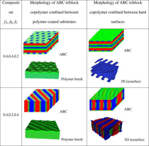 Comparison of the morphology of ABC triblock copolymer confined between hard surfaces and polymer brush-coated substrates. The microphase patterns, displayed in the form of density, are the red, green, and blue, assigned to A, B, and C, respectively. The 3D isosurface graphs are also given for a clear view for the ABC triblock copolymer confined between the hard surfaces. The red, green, and blue colors in isosurface graphs are assigned to the blocks A, B, and C for a good correspondence, respectively. For the ABC triblock copolymer confined between polymer brush-coated substrates, the 3D isosurface of the grafted polymer on the lower substrate is also shown below the morphology due to the symmetry of the polymer brush. For the ABC triblock copolymer confined between hard surfaces, the 3D isosurface is also shown below the morphology.