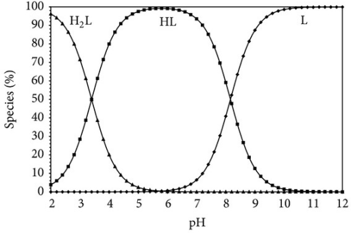 Species distribution diagram (25°C, I = 0.1 M NaCl) for Gly-Gly system as a function of pH in water (L = 1.5 × 10−3 M).