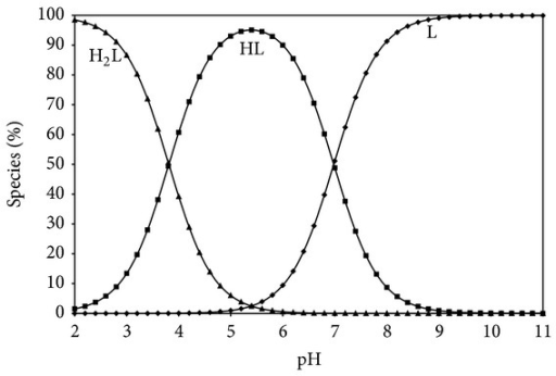 Species distribution diagram (25°C, I = 0.1 M NaCl) for Gly-Gly system as a function of pH in 60% ethanol-40% water (L = 1.5 × 10−3 M).
