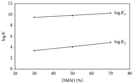 The variation of protonation constants of glycine with the percentage of DMSO.