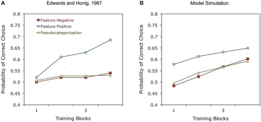 Experimental results (A) and simulated results (B) of a study on the feature-positive effect in object category learning by pigeons (Edwards and Honig, 1987). In the feature-positive discrimination, objects from a category predict the delivery of reward, whereas in the feature-negative discrimination, objects from a category predict absence of reward. In the pseudocategorization task, different objects from the same category predict either reward or no reward.