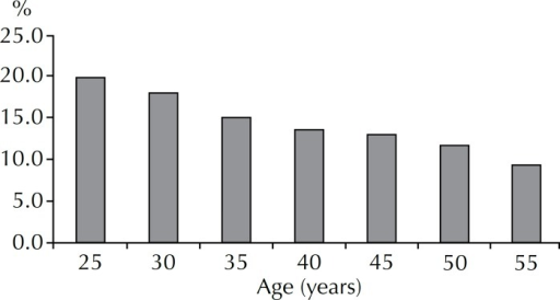 Cytology in women aged 25 to 59 by age group. Key municipality, SP,Southeastern Brazil, 2008-2010.