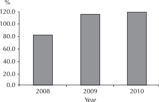 Coverage of biopsy by cytology with changes. Key municipality, SP,Southeastern Brazil, 2008-2010.