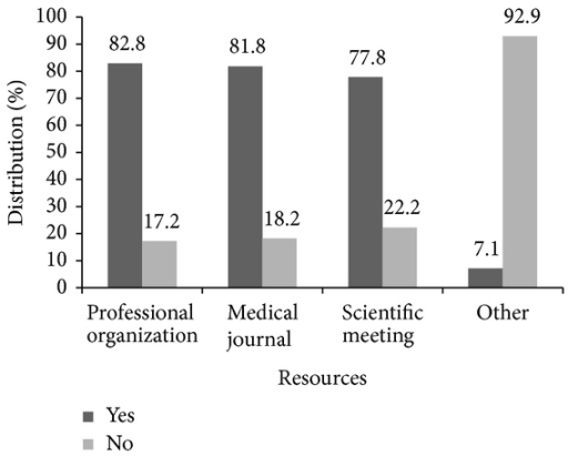 Distribution (%) of the resources used by the participating physicians to learn about current screening recommendations for ovarian cancer (n = 99).