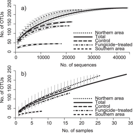 Rarefaction and species accumulation curves.a) Rarefaction curves presenting the relationship between sequencing depth and species richness in operational taxonomic units (OTUs). Error bars indicate 95% confidence intervals. b) Sample-based species accumulation curves. When more than two samples were taken per field, one fungicide-treated and one untreated sample was randomly chosen from each field for inclusion in the analysis. Error bars indicate 95% confidence intervals, only shown for Northern and Southern area respectively.
