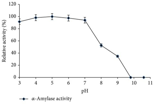 effect of ph on amylase activity Pancreatic amylase the effects of temperature and ph purpose salivary amylase discussion procedure effect of ph-activity relationship of enzymes.