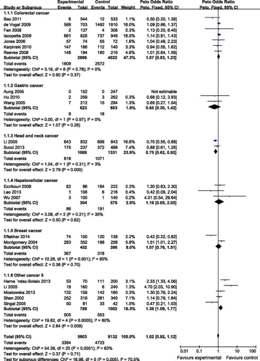 Meta-analysis with a fixed effects model for the ORs of cancer risk associated with DNMT3B −149 C/T (CC/CT vs. TT)