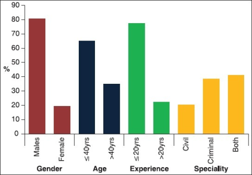 Sociodemographics of respodents