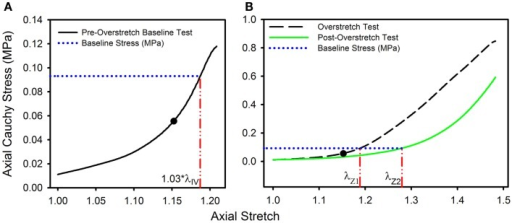Data from a representative sample showing the definitions of (A) the baseline stress from the initial pre-overstretch baseline test (at 1.03*λIV) and (B) the baseline stretch levels λZ1 (from the overstretch test; λZ max = 1.3*λIV) and λZ2 (from the post-overstretch failure test; cropped data shown) corresponding to the baseline stress. (●) indicates the undamaged in vivo stress-stretch state.