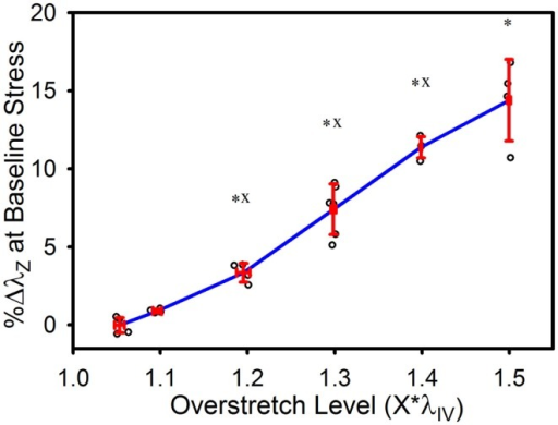 Percent increase in axial stretch, as measured at the baseline stress level, following overstretch. Red error bars indicate SD for each group. Blue line connects group means to clarify trends. (○) indicates individual data points. (*) indicates statistical difference from the pre-overstretch mean baseline stretch. (x) indicates statistical difference from the adjacent group subjected to a lower overstretch level.
