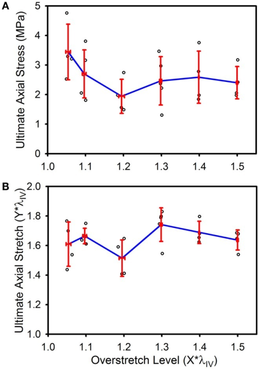 Ultimate stress (A) and stretch (B) for the various overstretch groups, as measured from the final pressurized axial stretch test (pulled to failure). Red error bars indicate SD for each group. Blue line connects group means to clarify trends. (○) indicates individual data points.