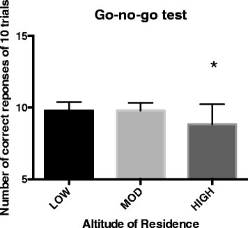 Number of correct responses of 10 trials of the go-no-go test for the LOW, MOD, and HIGH groups. The asterisk indicates a significant difference (p < 0.001) between LOW and MOD verses HIGH groups.