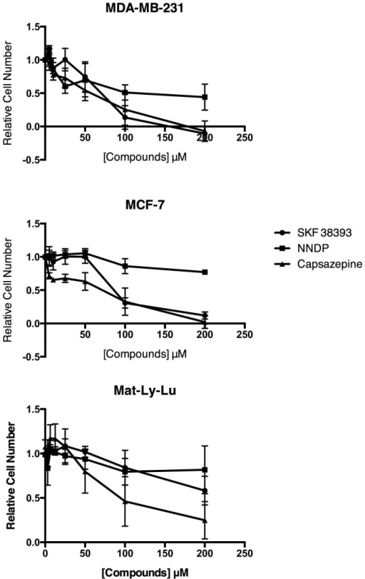 Cytotoxicity of SKF38393, NNDP and capsazepine in MDA-MB-231, MCF-7 and Mat-Ly-Lu cells.The cell number was quantified by crystal violet staining 48 hours post-incubation. Data are represented as the mean of n = 3 experiments ± the standard error of the mean.