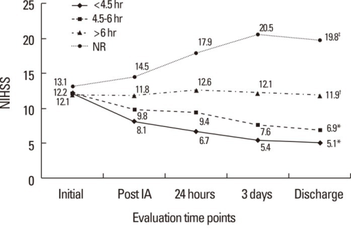 Changes in median National Institute of Health Stroke Scale (NIHSS) scores before and after intraarterial thrombolysis (IAT) and at discharge according to onset-to-recanalization time. Onset-to-recanalization time was categorized as <4.5, 4.5-6, or >6 hours, or non-recanalization. *P<0.001, †P=0.021, ‡P=0.002, changes in mean NIHSS score before and after IAT in each group.