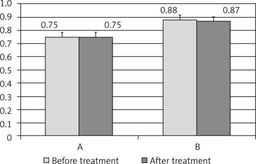 Waist/hip ratio (WHR) before and after melatonin therapy in the groups of postmenopausal women of normal body weight (A) and with obesity (B)