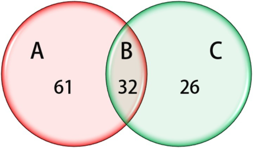 miRNAs that are Dysregulated in cancer correlated with cancer differentiation.(A) Compared with normal tissues, a total of 93 miRNAs that were significantly dysregulated were identified, (B) 58 dysregulated miRNAs were found in moderately differentiated tissues compared with well-differentiated tissues, (C) 32 miRNAs were not only able to identify cancers samples and normal controls, but they were also able to distinguish between well- and moderately differentiated tumors.