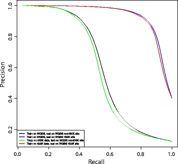 Prediction performance on WGBS data and cross-platform prediction. Precision–recall curves for cross-platform and WGBS prediction. Each precision–recall curve represents the average precision–recall for prediction on the held-out sets for each of the ten repeated random subsamples. WGBS, whole-genome bisulfite sequencing.