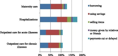 Relative importance of coping strategies for financing health-related expenditures by type of care. Notes: Bars represent the proportion of households confronted with a specific type of health care use that have used a specific coping strategy. Households can employ more than one coping strategy.