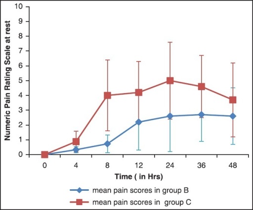 Numeric pain rating scores at rest (mean ± standard deviation)