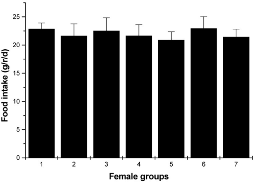 Food intakes of female rats (average, g/rat/day). 1: normal control group; 2: hyperlipidemia group; 3: ulvan group (250 mg/kg); 4: HU low dose group (125 mg/kg); 5: HU middle dose group (250 mg/kg); 6: HU high dose group (500 mg/kg); 7: positive group (cholestyramine, 500 mg/kg).