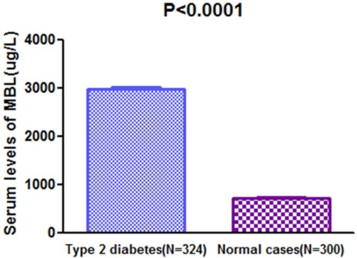 A separate histogram of serum MBL levels in diabetic patientsand normal controls.The horizontal lines in the top indicate mean levels.Pvalues refer to Mann-Whitney U tests for differencesbetween groups.