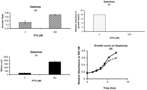 Phenotypic Growth Properties on Galactose: (a) Growth rate for cells with and without pre-exposure to IPTG. (b) Percentage Relative reduction in growth rate for cells which are not exposed to IPTG in pre-culture as compared to the ones which are exposed to IPTG. (c) β-galactosidase activity for cells which are exposed to IPTG or not in pre-culture. (d) Growth Curve. Solid Line with square represents the cells which are exposed to 200 μM of IPTG in M9 glycerol medium in pre-culture. Dashed Line with diamond represents the cells which are not exposed to IPTG in M9 glycerol medium in pre-culture. Glycerol (1g/L) and Galactose (10g/L) was used in experiment.