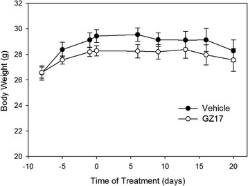 Animal weight. Mice were weighed prior to treatment with GZ17 or the vehicle. Treatment began on day 0. There was no statistical difference in the body weights of either group of mice throughout the 3-week study