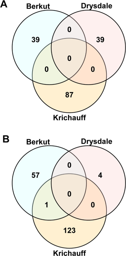 Comparative analysis of gene expression among regulated genes in Berkut under control conditions, in Krichauff under saline conditions and in Drysdale under saline conditions (100 mM NaCl).(A) Venn diagrams show the comparative analysis of upregulated gene expression associated with each specific physiological trait. (B) Venn diagrams show the comparative analysis of downregulated gene expression associated with each specific physiological trait.