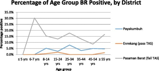 Age-specific prevalence for LF antibody, by study site