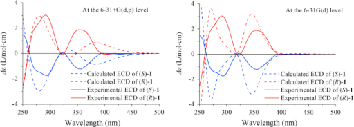 Comparison of experimental ECD spectrum of chiral 1 in DMSO (After blue shift 20 nm).