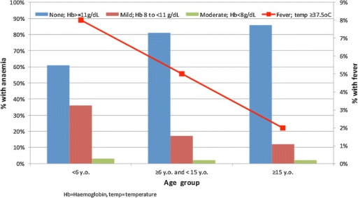 The correlations between anaemia, fever and age. Younger participants were more likely to be febrile and anaemic (Hb < 11 g/dL)