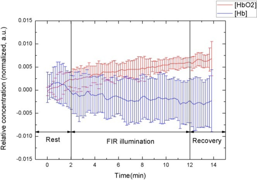 Temporal tracings of signal response to FIR illumination of all subjects.
