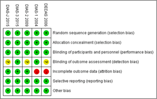 Risk of bias: A summary table for each risk of bias item for each study.