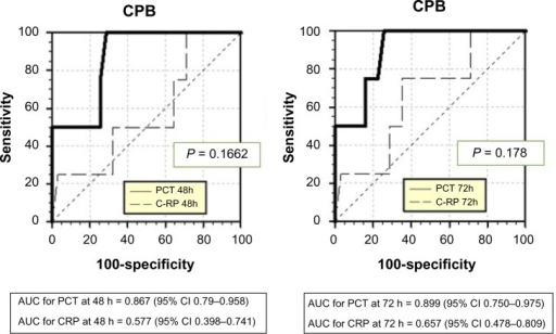 Sensitivity and specificity for procalcitonin (PCT) and C-reactive protein (CRP) with respect to the sepsis diagnosis in CPB patients at 48 and 72 hours after surgery, respectively.Abbreviations: AUC, area under the curve; CI, confidence interval.