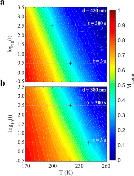 Temperature and time dependence of the magnetic relaxation.Color maps of the magnetization as a function of time and temperature for (a) the d = 420 nm and (b) the d = 380 nm array. In both color maps a strong connection between the time and temperature is observed as stripe like features. This implies that a given magnetization value can be found using several combinations of time and temperature. The contour density along the gray lines for t = 300 s corresponds to the relaxation rates shown in Fig. 3d. The maps further highlight the effect of the observation time on the temperature shift of the maximum for the relaxation rate, as indicated by the crosses for the case of t = 3 s and t = 300 s.