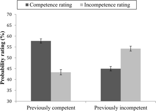 Mean probability ratings of future competent and future incompetent behaviors.Ratings of targets with previously mainly competent or mainly incompetent behavior. Error bars represent standard errors.