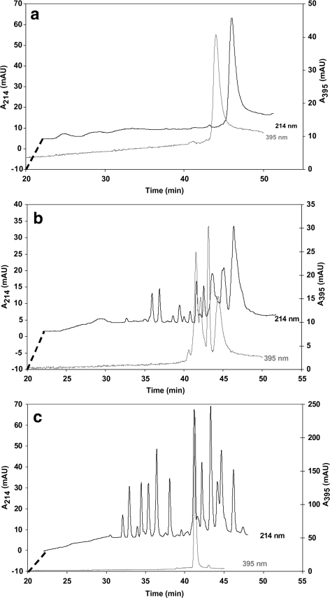 Chromatograms obtained from injection of 10 pmol horse cytochrome C in capillary digestion systems monitored at 214 nm and 395 nm. The experiments were conducted with an APTES-CMD-AMD derivatised fused-silica capillary of (a) 510 × 0.050 mm, not containing trypsin, operated at 1 μL min−1 (blank); (b) 1400 × 0.050 mm, trypsin-modified, operated at 5 μL min−1 (average sample residence time 33 s); (c) as (b) but operated at 1 μL min−1 (average sample residence time 165 s). For clarity the beginning of the chromatogram displaying the 214 nm signal is offset as indicated