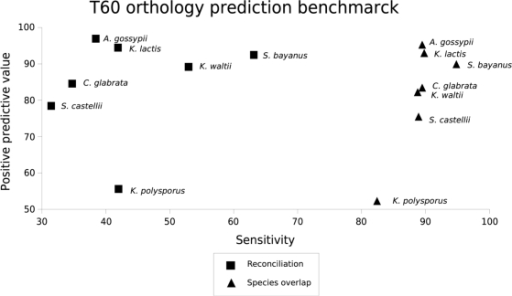 Comparison of different orthology inference algorithms.The synteny based and manually curated orthology predictions available at YGOB database [18] is taken as a golden set to compute the number of true positives (TP), false positives (FP) and false negatives (FN) yielded by each method. For each method, the sensitivity S = TP/(TP+FN) and the positive predictive value P = TP/(TP+FP) are computed.