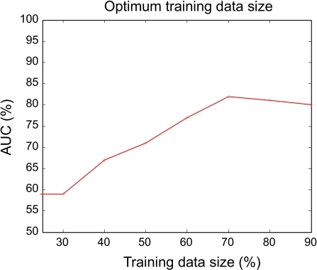SVM performance for different training data sizes.