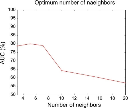KNN performance for different number of neighbors.
