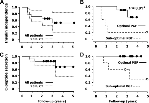 The Kaplan-Meier estimates of the proportions of patients with insulin independence and A1C ≤6.5% (A and B) and with persisting graft function (basal C-peptide ≥0.5 ng/ml) (C and D). Left panels represent these proportions among the entire cohort (number at risk: 14 at baseline and at 2 years, 7 at 3 years, and 3 at 4 years) and right panels in patients with optimal initial graft function (solid line) (n = 9) and in those with suboptimal initial graft function (interrupted line) (n = 5). Circles indicate censored data. *Mantel-Cox log-rank test, optimal PGF vs. suboptimal PGF.