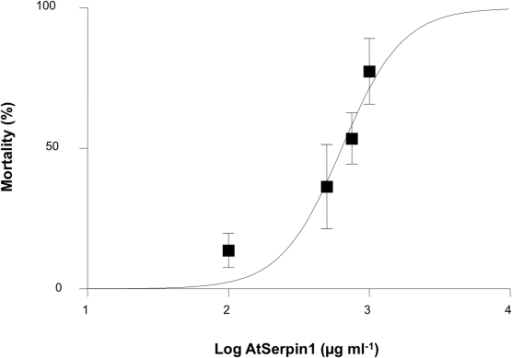 Concentration-response curve for mortality of newborn Acyrthosiphon pisum nymphs fed for 3 days with artificial diet containing increasing concentrations of the protease inhibitor AtSerpin1.Points represent mean ± SE. Three to six replicates with 15 nymphs each were used per concentration.