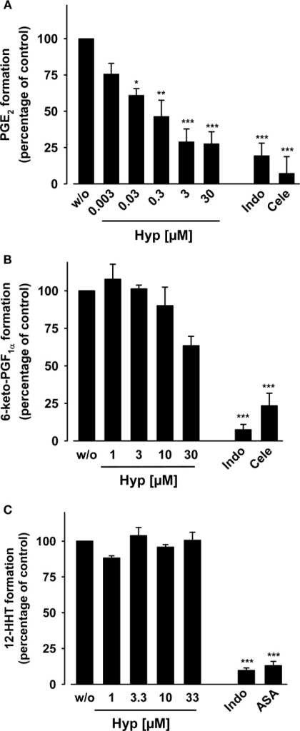 Effects of hyperforin on arachidonic acid-induced prostanoid formation in human whole blood. (A,B) Heparinized human whole blood was treated with 10 μg ml−1 LPS for 16 h at 37°C and 5% CO2, supplemented with TX synthase inhibitor CV4151 (1 μM), and pre-incubated with Hyp or vehicle (DMSO) for 10 min at 37°C. (A) Then, PGE2 formation was initiated with 20 μM AA, and PGE2 formed within 10 min was separated by RP-HPLC and quantified by ELISA. The 100% value corresponds to PGE2 levels in the range of 18–31 ng ml−1 in the individual experiments, respectively. (B) 6-keto PGF1α was directly determined in the plasma by ELISA. The 100% value corresponds to 6-keto PGF1α levels in the range of 4–7 ng ml−1. Indomethacin (Indo, 50 μM) and celecoxib (Cele, 20 μM) were used as controls. (C) 12-HHT formation in whole blood. Heparinized whole blood was pre-incubated with Hyp or vehicle (DMSO) for 10 min, and AA (100 μM) and Ca2+-ionophore (30 μM) were added to induce 12-HHT product formation. After 10 min at 37°C, 12-HHT was extracted form the plasma by RP-18 solid phase extraction and analyzed by RP-HPLC as described. The 100% value corresponds to 1.5–2.4 μg ml−1 12-HHT. Indomethacin (Indo, 20 μM) and aspirin (ASA, 30 μM) were used as controls. Data are given as mean ± SE, n = 3–5, *p < 0.05, **p < 0.01 or ***p < 0.001 vs. vehicle (0.1% DMSO) control, ANOVA + Tukey HSD post hoc tests.