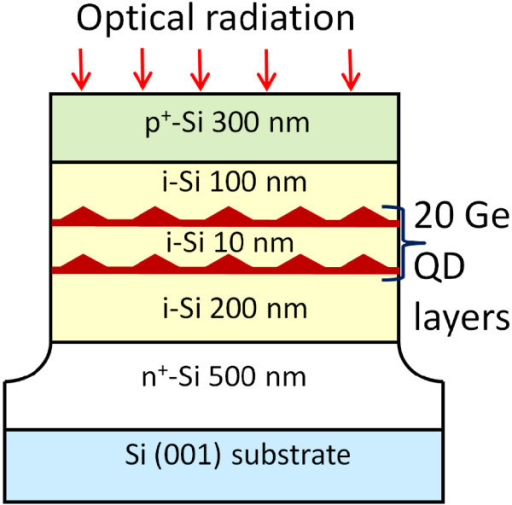 Schematic cross section of the QD device used to make photocur-rent and ER measurements. The structure is that of a p-i-n diode with 20 layers of Ge QDs in the depleted intrinsic region.